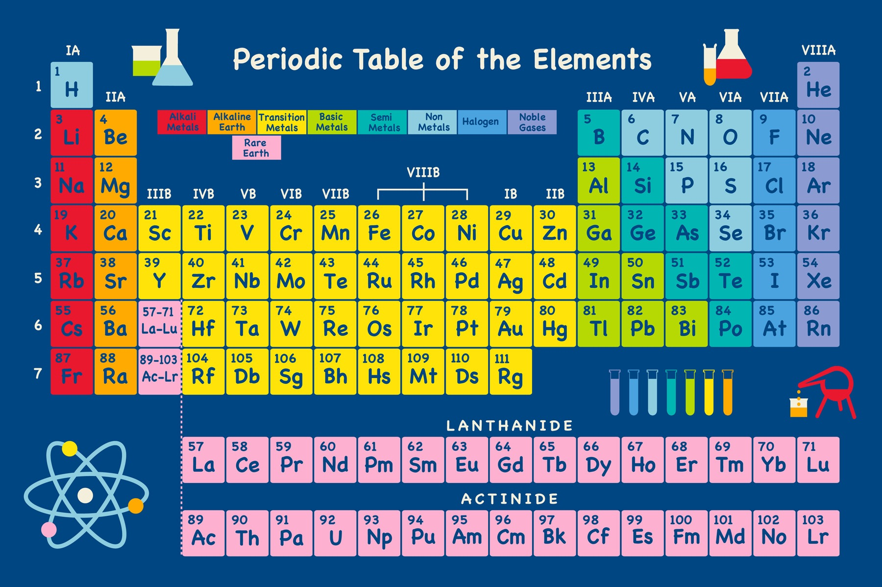 Http Sepetjian Wordpress Com Tag Periodic Table Of Elements