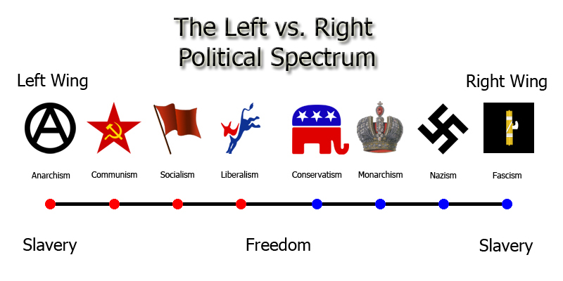 a comparison between liberalism and conservatism